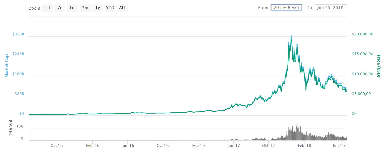 entwicklung des bitcoin preises über 3 jahre