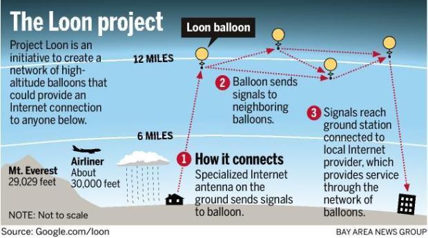 Darstellung des Projekt Loon von Google