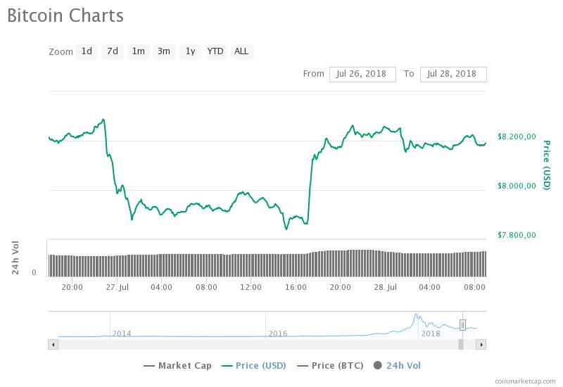 Kann der Kryptomarkt manipuliert werden?